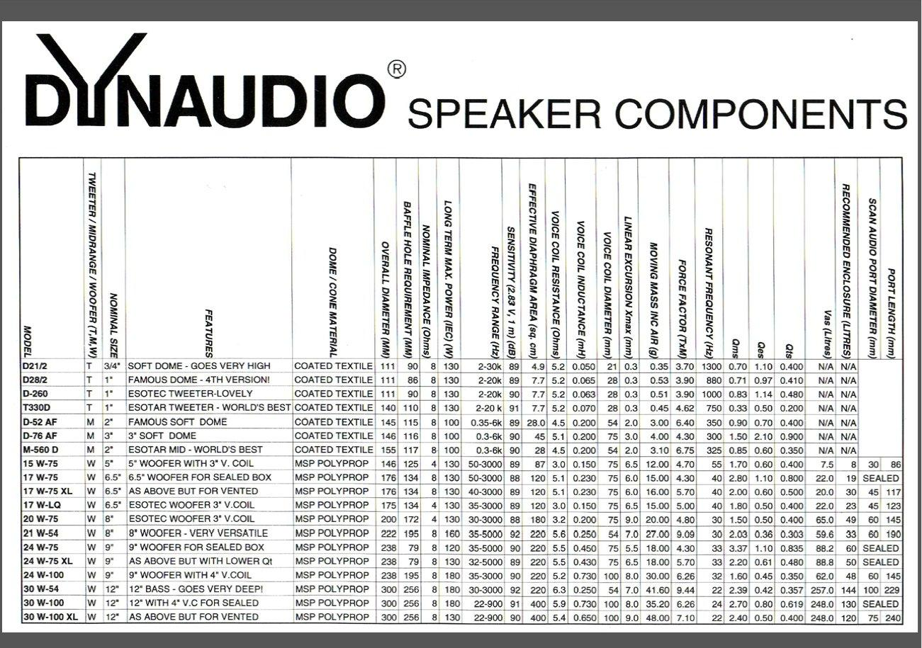 Dynaudio Speaker Components List-1.jpg